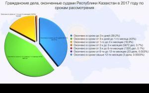 Рассмотрение гражданских дел в судах по срокам - 2016 копия